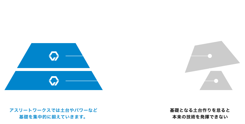 BEST Performance pyramid